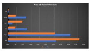 Pfizer vs moderna covid-19 vaccine emotion analysis