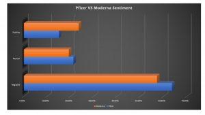 pfizer vs moderna covid-19 vaccine sentiment analysis